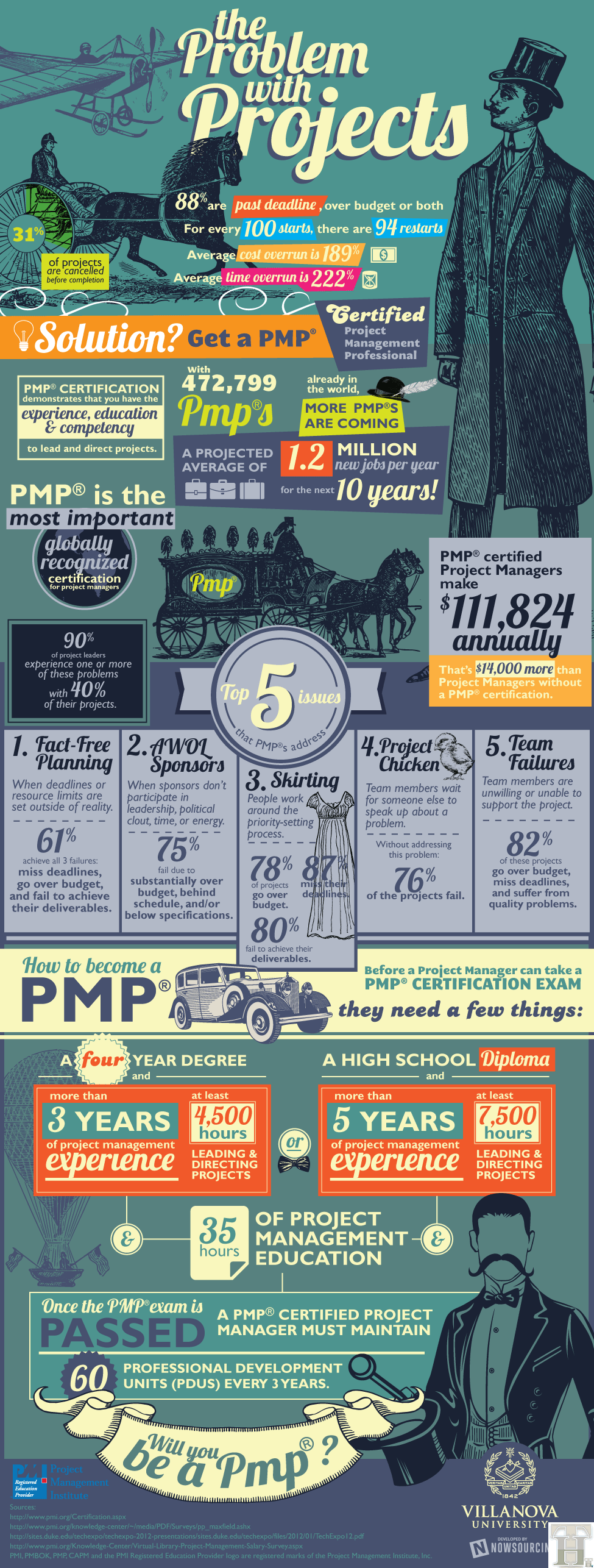 All about PMP: Project Management Professional