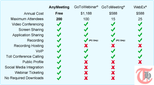 Anymeeting Comparison