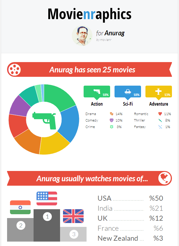 Movienr - Infographics Anurag