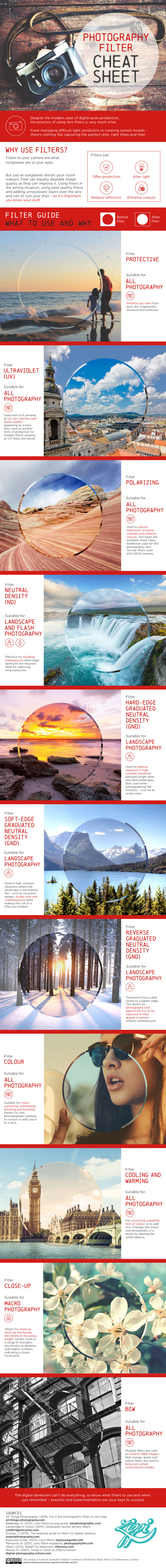 Photography Filters - A Cheat Sheet