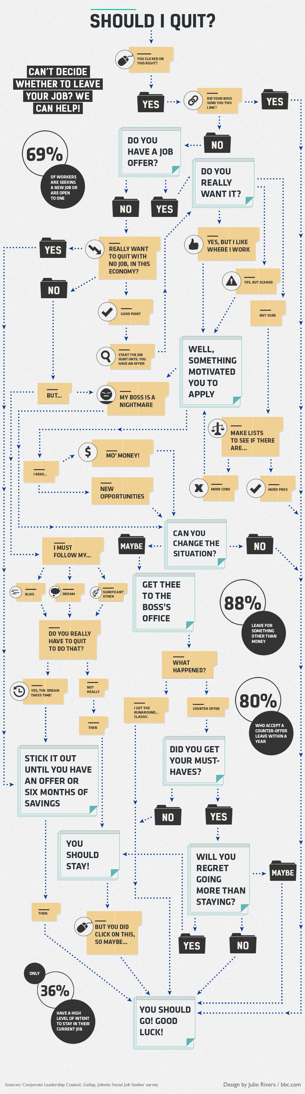 Should I quit or stay - Infographics